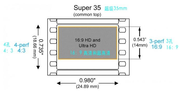 """你拍片的时候考虑过""""35mm等效""""吗?"""