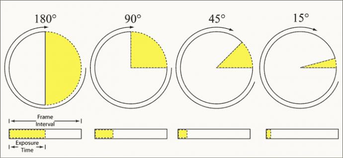 解疑释惑:快门角度是什么和为什么高速摄影需要更多的光