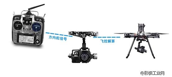 【GH4航拍】如何实现完美的镜头运动——单人操机实例详解