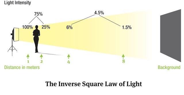 手把手教你从摄影师角度简易理解光学平方反比定律——第二部分