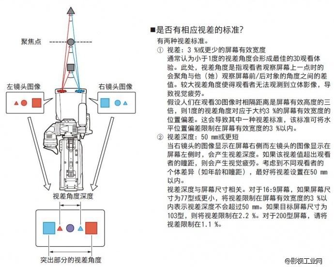 远多维科技有限公司自主研发的专业级3d立体拍摄系统