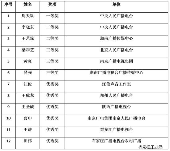 """""""河北旅游杯""""第八届中国影视数码剪辑大赛暨""""剪辑之魅""""论坛活动成功举办"""