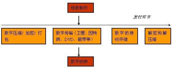 揭秘数字电影DCP【转】