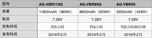 松下将于2016年春季发布新系列电池和电池充电器