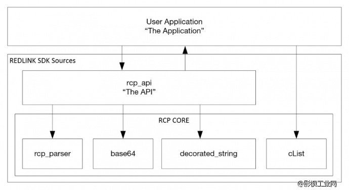 RED RCP SDK 开发框架