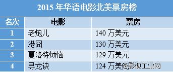 《捉妖记》北美票房只有2万美元,这四部华语电影却让美国人追着看