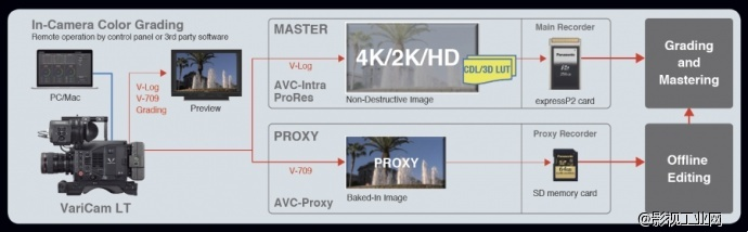 Panasonic Varicam LT Color Workflow
