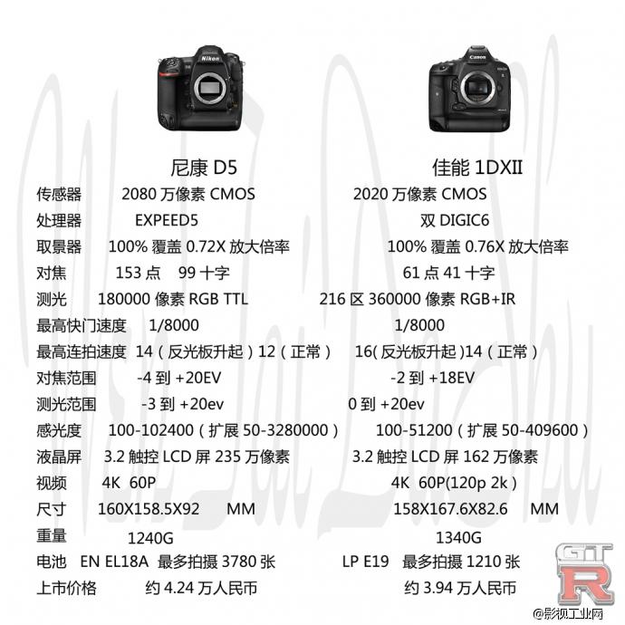 佳能1 DX Mark II -图像质量比较