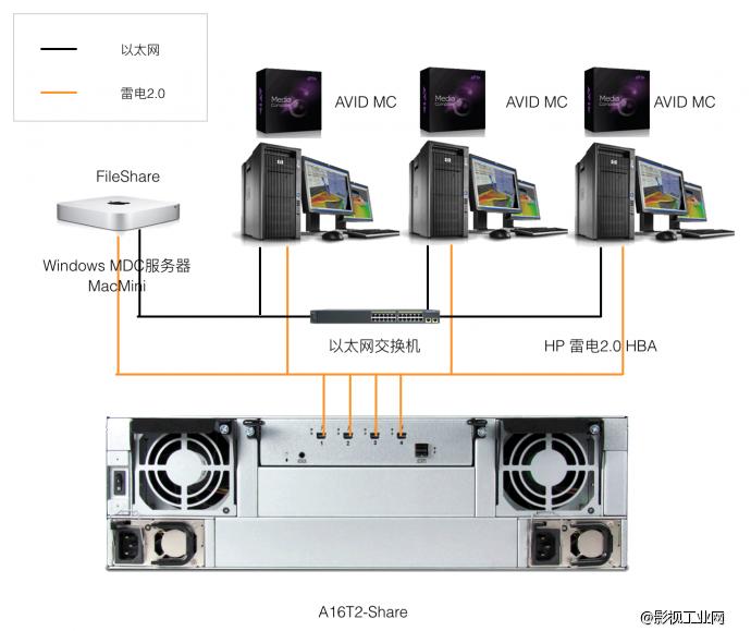 Avid MC超高清小型非编网
