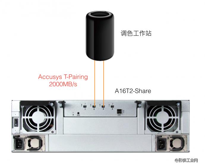 4K DPX调色雷电存储系统