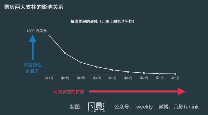 讲真的,你真认为中国主流院线群体是90后?