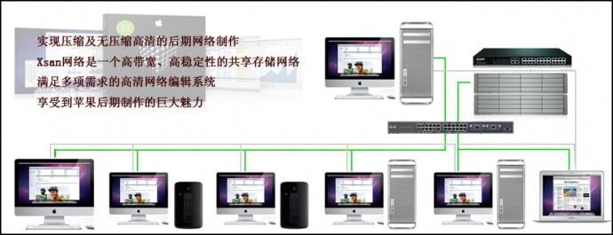 苹果非编组网剪辑、苹果非编光纤网配置建议探