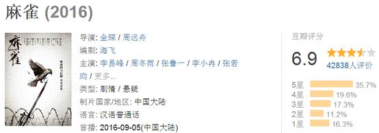 """《胭脂》提前开启国庆档,""""麻雀""""能否继续""""高飞""""?"""