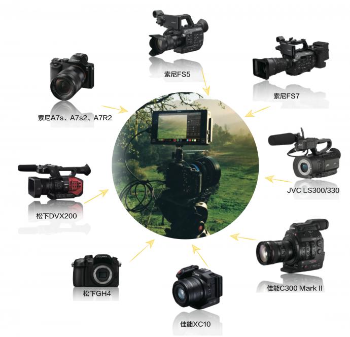 厉害了,Atomos录机!快速打通前期拍摄和后期制作流程利器!