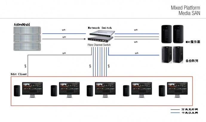 真人秀节目剪辑网,苹果XSAN光纤非编网搭建、苹果非编网
