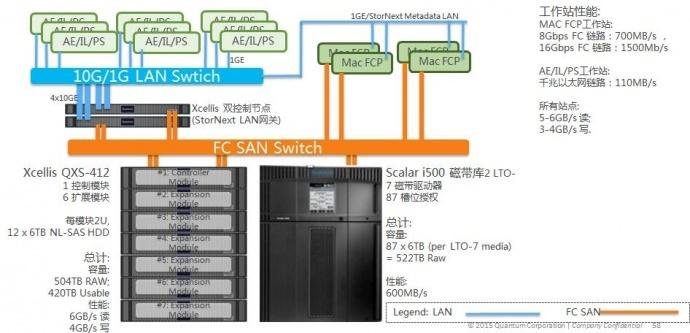 蓝美智能磁带库结合StorNext专业存储系统可有效解决素材管理和数据管理
