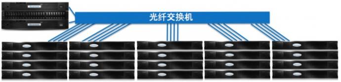 蓝美视讯StorNext Pro 4K完美解决4K后期制作方案