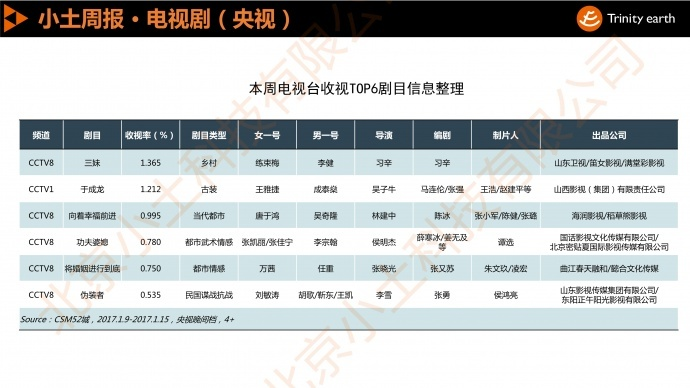 """小土周报:湖南卫视走下""""神坛"""",优质多轮剧榜上有名"""