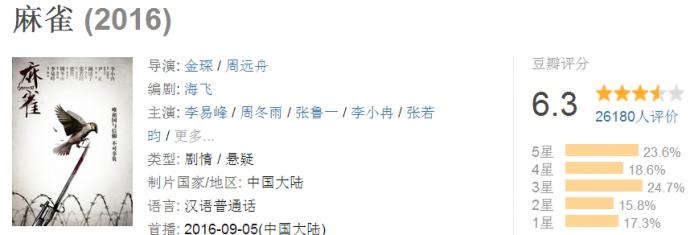 2016年卫视黄金档电视剧口碑排名