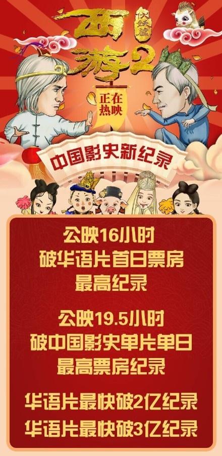 《西游伏妖篇》19.5小时破3.12亿,创中国影史华语片新纪录