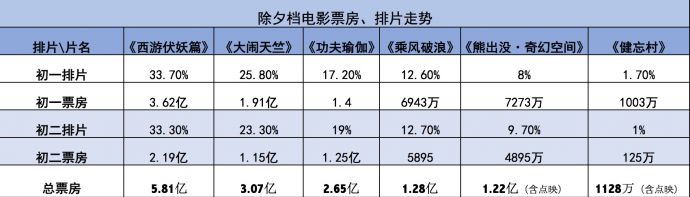 5元电影票再现江湖,春节排片大战最热闹