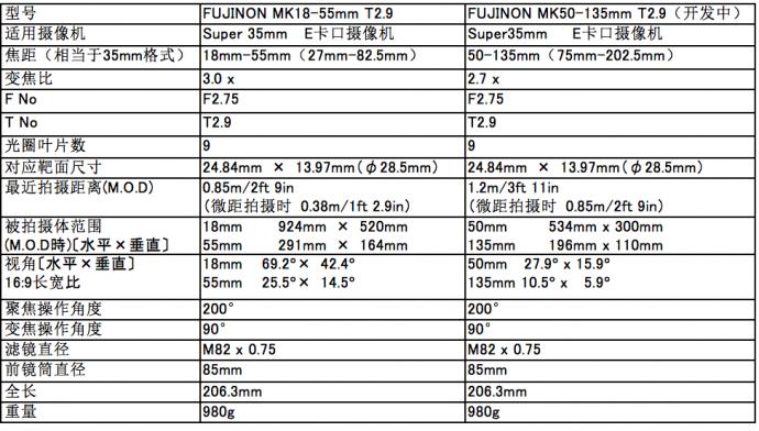 """富士胶片推出打破常规的电影摄像机用镜头""""MK镜头""""系列-小型、轻量、高光学性能、高性价比"""