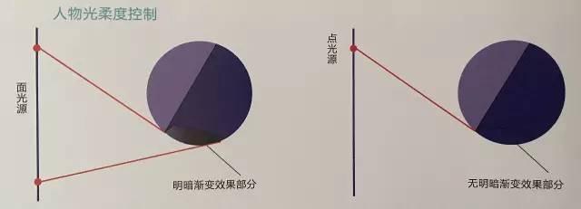 商业广告摄影灯光课强势来袭!!! - 影视工业网