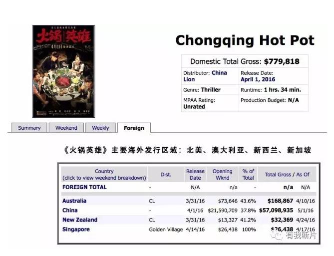 把中国电影卖到国外是一门怎样的生意?