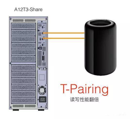 雷电3.0共享存储即将上市(Accusys A12T3-Share)!