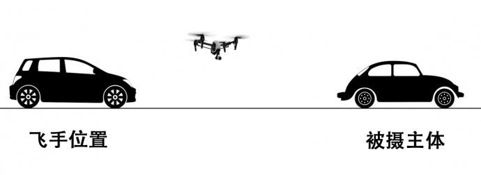 在狭窄的空间里航拍,有哪些套路? | 大疆传媒航拍学院(11)