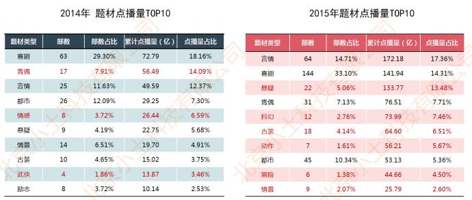 网剧行业市场现状与发展趋势分析(上)
