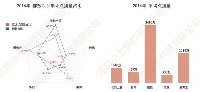网剧行业市场现状与发展趋势分析(下)