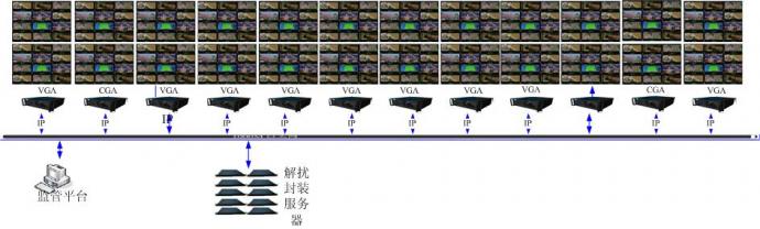 金宇-数字多画面监测系统解决方案