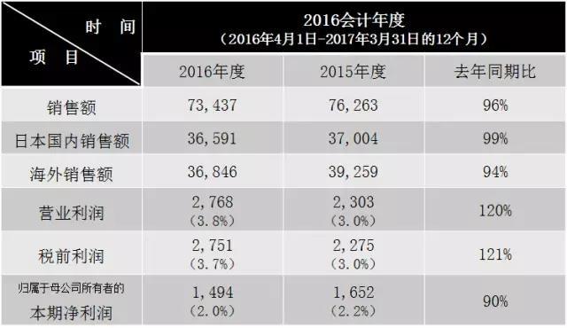 财报 | 松下2016会计年度合并结算数据公布 利润超预期