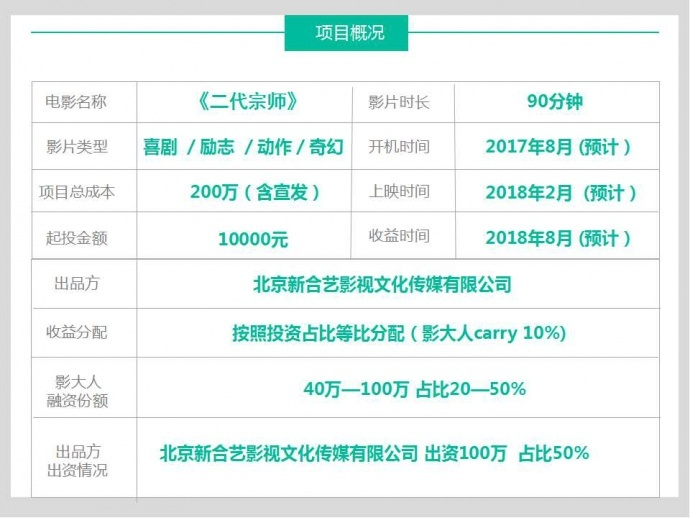 吕磊导演最新项目《二代宗师》6月7日晚路演答疑!