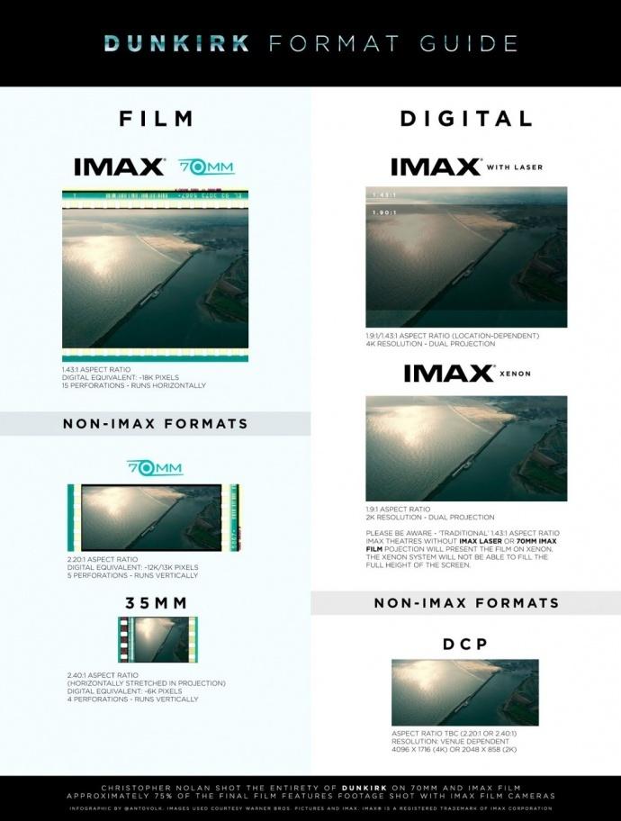 诺兰新片《敦刻尔克》将有70mm胶片版:全球限定125家影院