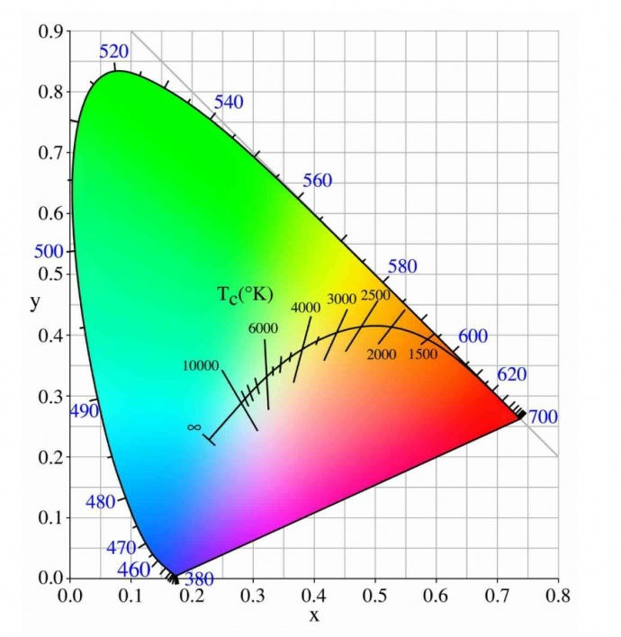 DaVinci Resolve YRGB色彩管理的应用研究