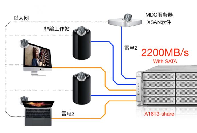雷电3共享高清4K非编网,真人秀后期制作网