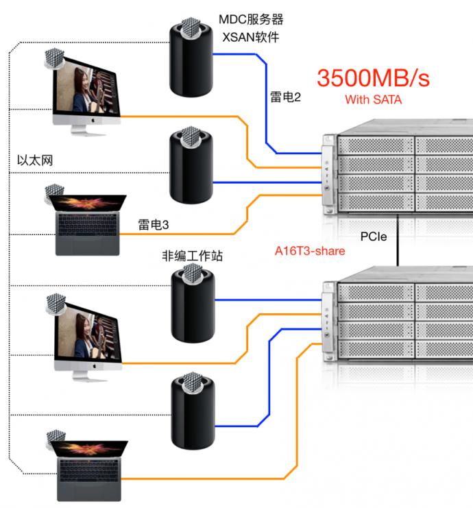 无与伦比的雷电3共享4K非编网