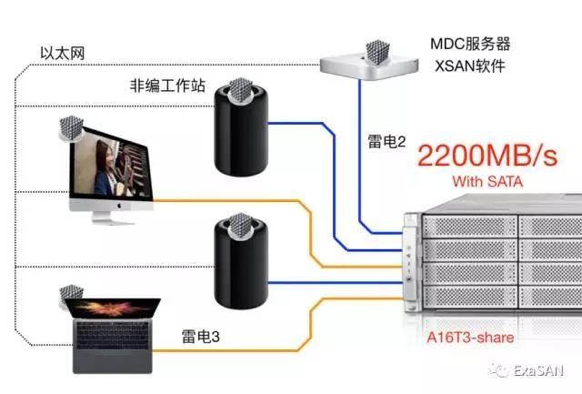 无与伦比的雷电3共享4K非编网 - A16T3-Share Thunderbolt