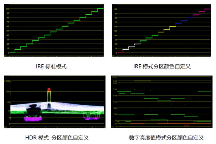 尊正DM系列新增亮度示波器实时波形颜色自定义