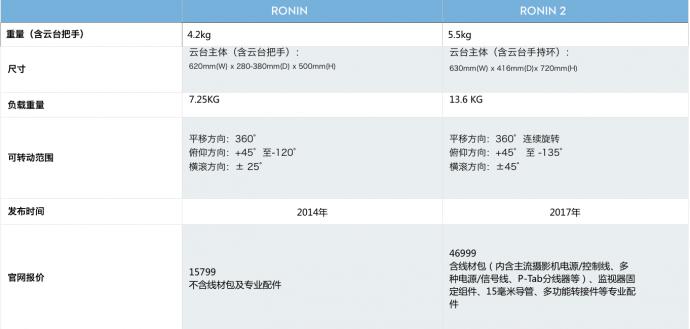 RONIN 2 | 在设备更迭的浪潮里,强劲的后浪就是这样诞生的。