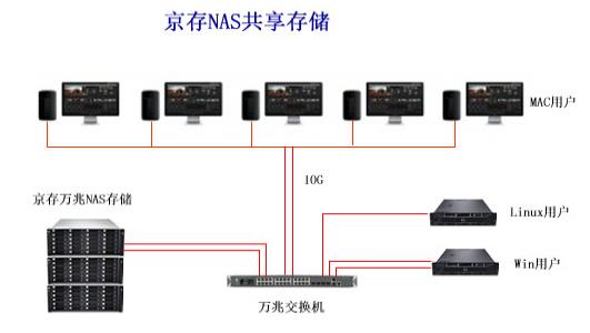 影视后期制作分类_影视后期制作中央存储解决方案