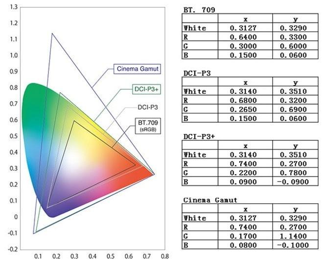 数字时代应该了解的色彩基础(内含最直观的采样率的解释)