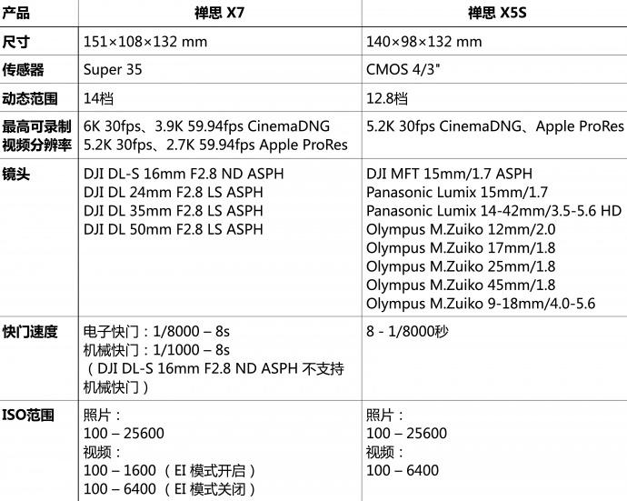 禅思X7与禅思X5S基本参数对比