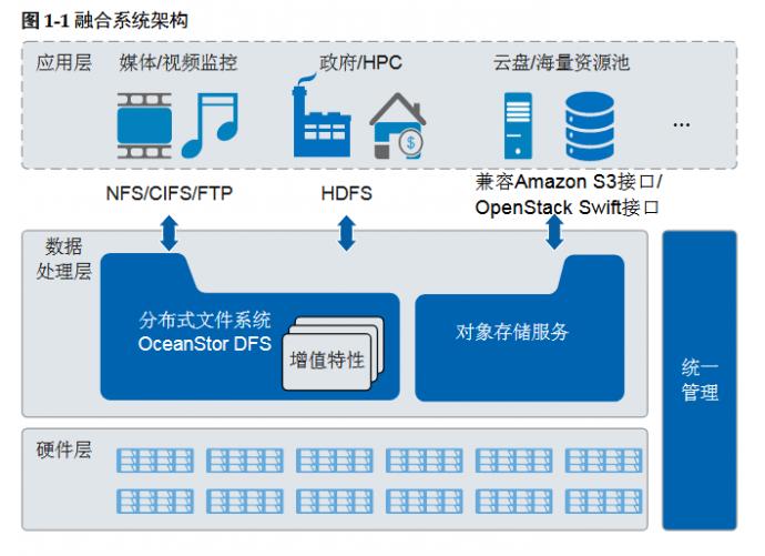 华为Oceanstor9000存储产品介绍