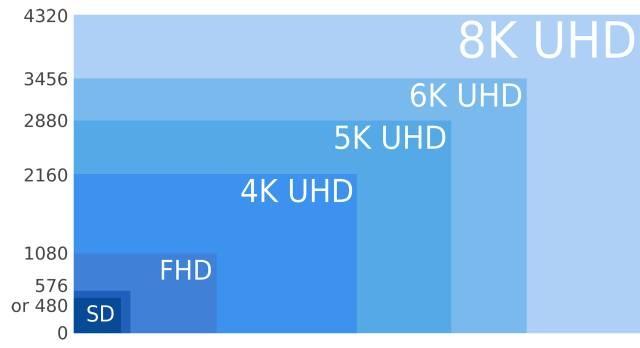 IHS预测全球4K市场,8K推行可能导致4K市场提前淘汰?