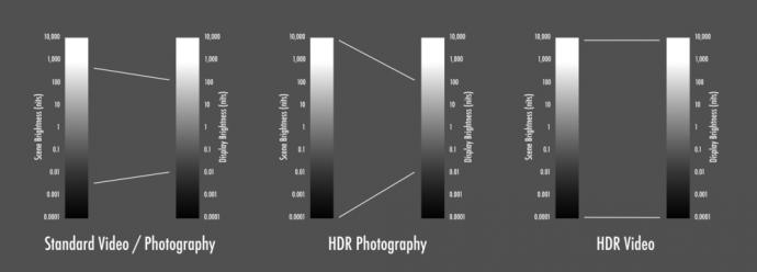HDR,你真的懂吗?
