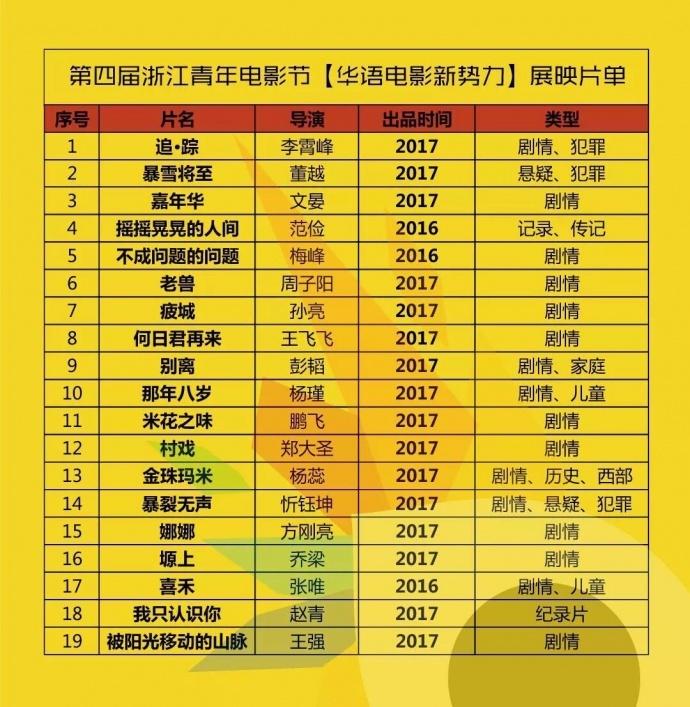 """浙江青年电影节展映片单出炉:19部佳片展现""""华语电影新势力"""""""