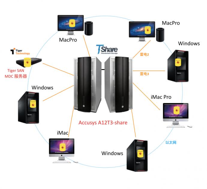 Accusys&Tiger打造灵活多变的雷电3共享非编网